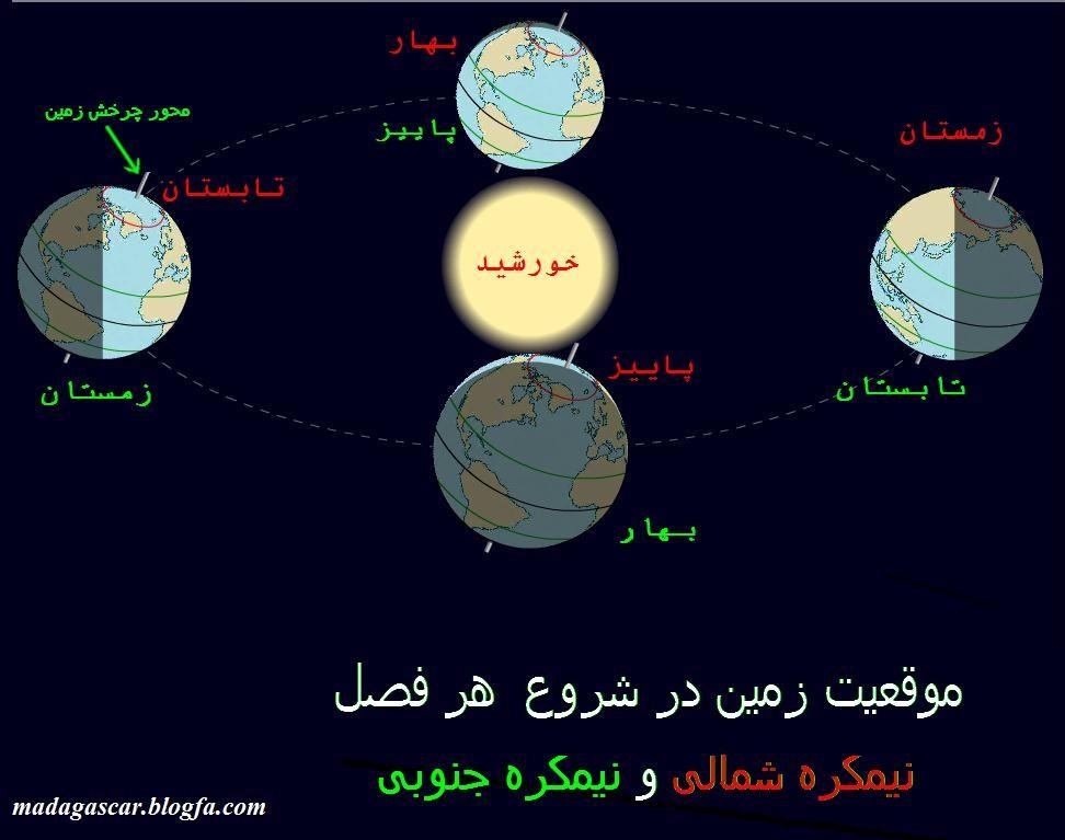 پیدایش حیات ویکی پدیا دانشنامهٔ آزاد و Peydayesh