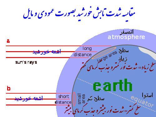مطالب علمی - هندسه حرکت زمین (فصل ها چگونه بوجود می آیند )